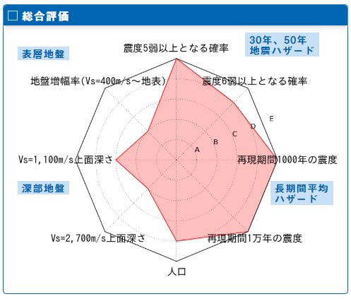 地震ハザードマップ 總合評價