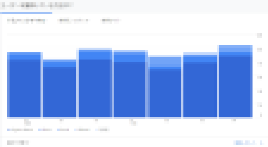グーグルアナリティクス、檢索流入グラフ