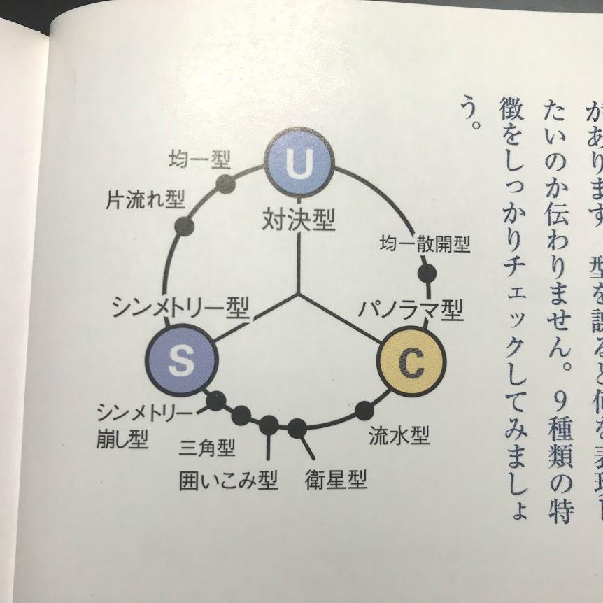 『巨匠に學ぶ構圖の基本』 構圖の分類